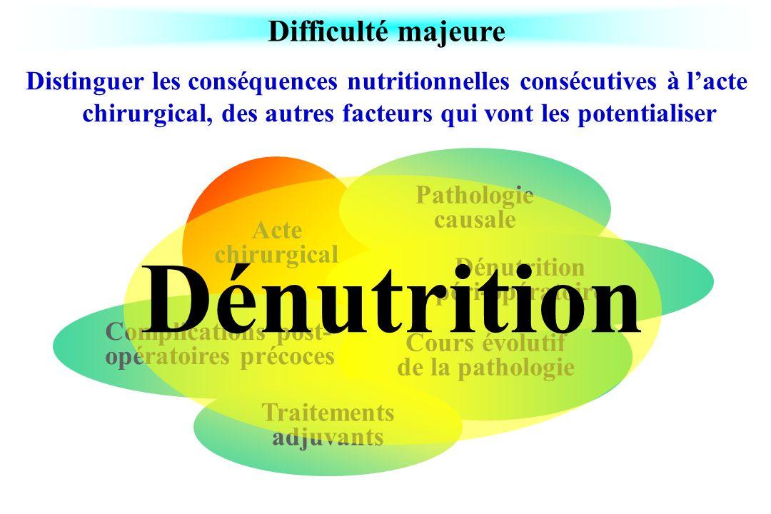 Dénutrition Difficulté majeure