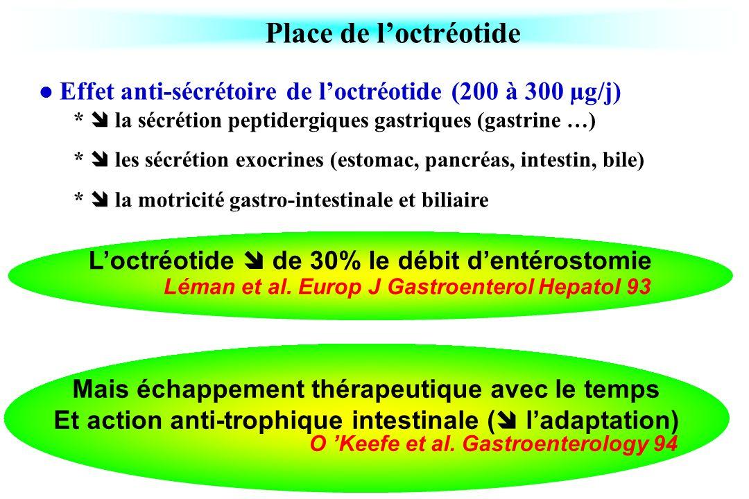 Place de l'octréotide Effet anti-sécrétoire de l'octréotide (200 à 300 µg/j) *  la sécrétion peptidergiques gastriques (gastrine …)