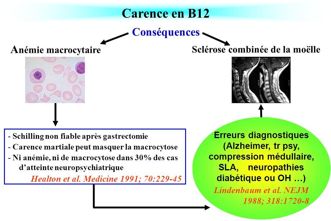 Lindenbaum et al. NEJM 1988; 318:1720-8