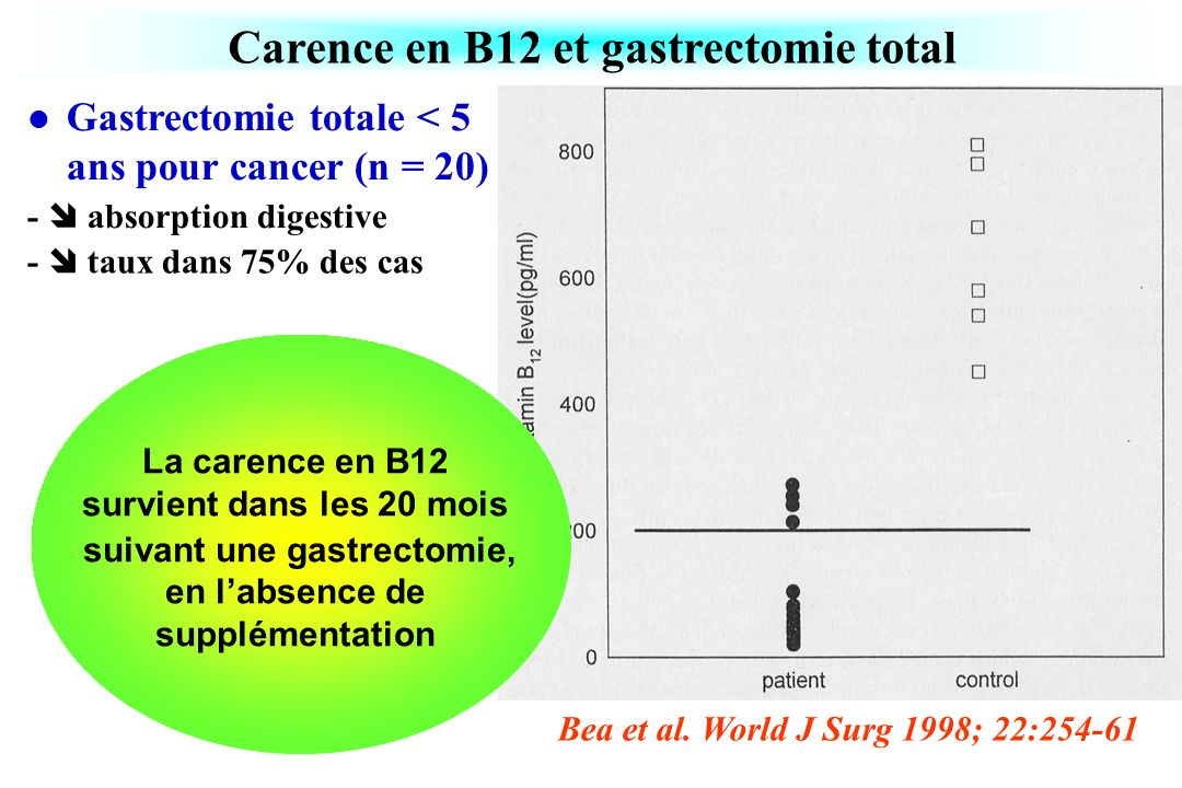 Carence en B12 et gastrectomie total