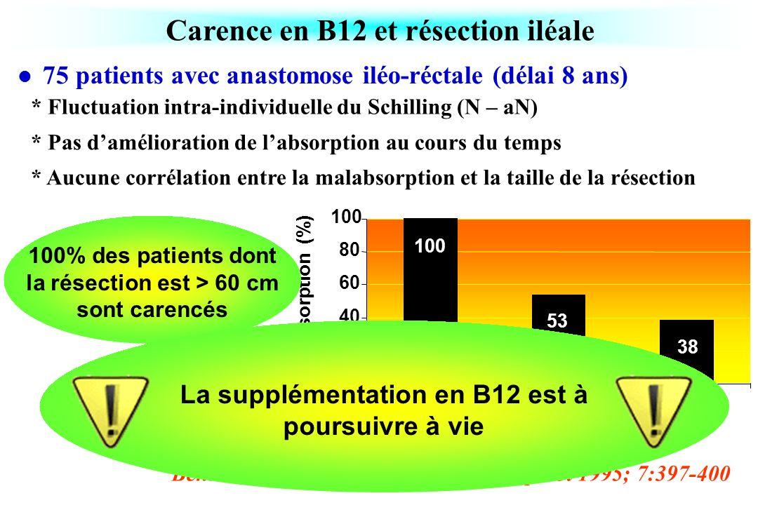 Carence en B12 et résection iléale