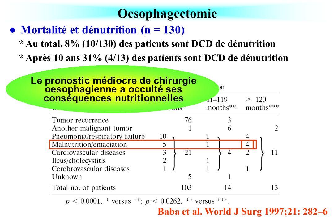 Oesophagectomie Mortalité et dénutrition (n = 130)