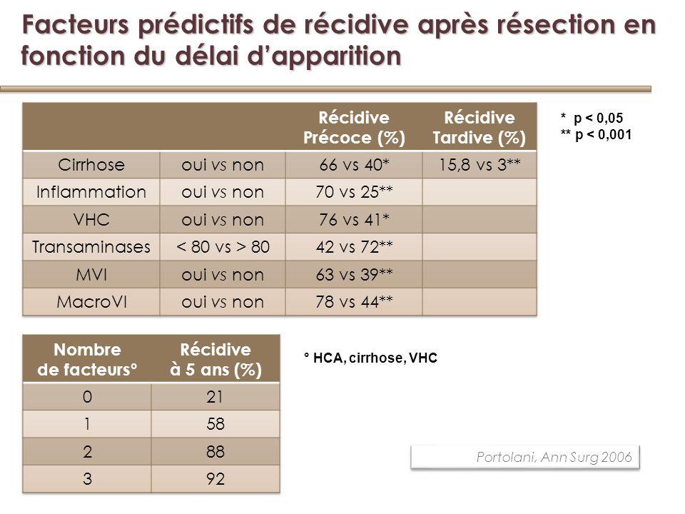 Facteurs prédictifs de récidive après résection en fonction du délai d'apparition