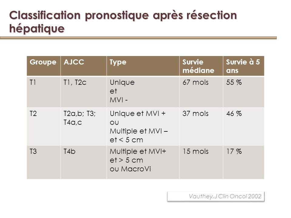 Classification pronostique après résection hépatique