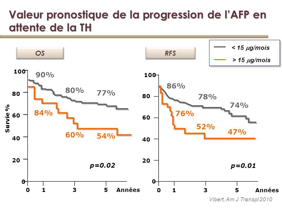 Valeur pronostique de la progression de l'AFP en attente de la TH