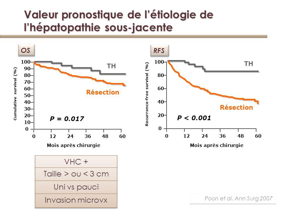 Valeur pronostique de l'étiologie de l'hépatopathie sous-jacente