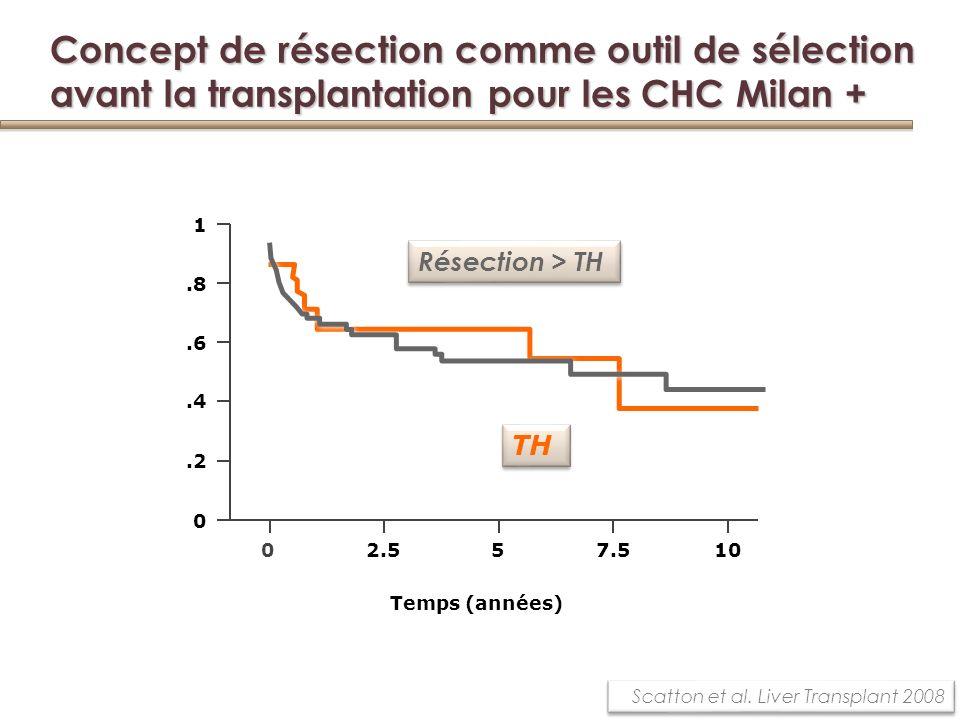 Concept de résection comme outil de sélection avant la transplantation pour les CHC Milan +
