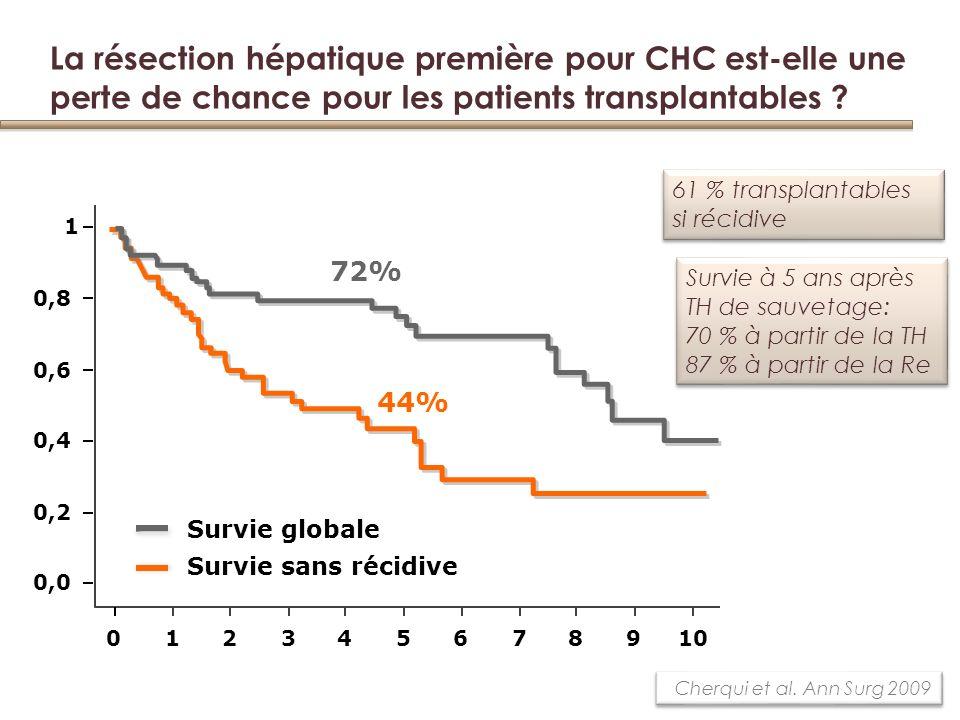 La résection hépatique première pour CHC est-elle une perte de chance pour les patients transplantables