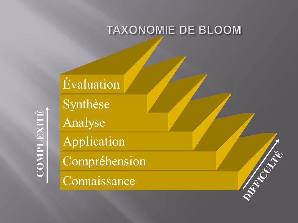 Évaluation Synthèse Analyse Application Compréhension Connaissance