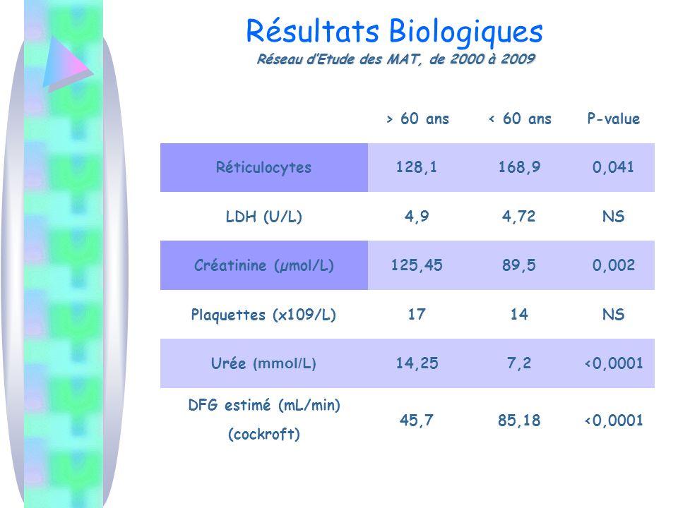 Résultats Biologiques Réseau d'Etude des MAT, de 2000 à 2009