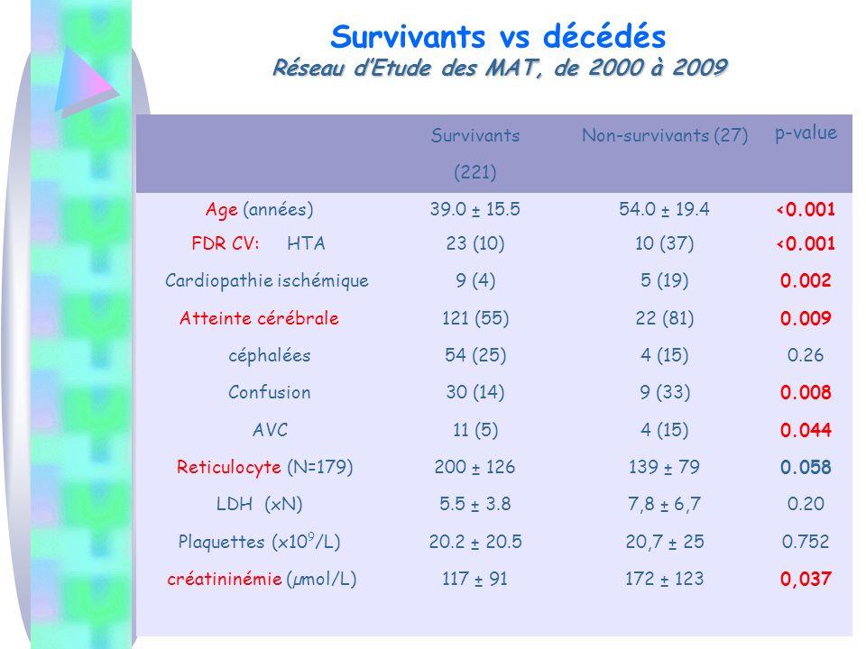 Survivants vs décédés Réseau d'Etude des MAT, de 2000 à 2009