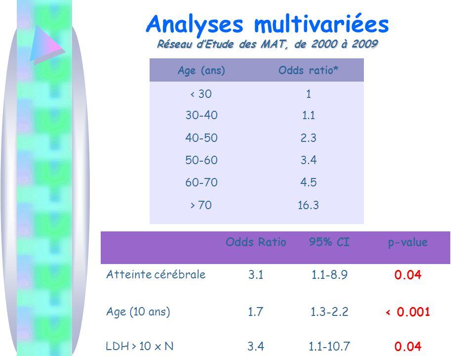 Analyses multivariées Réseau d'Etude des MAT, de 2000 à 2009