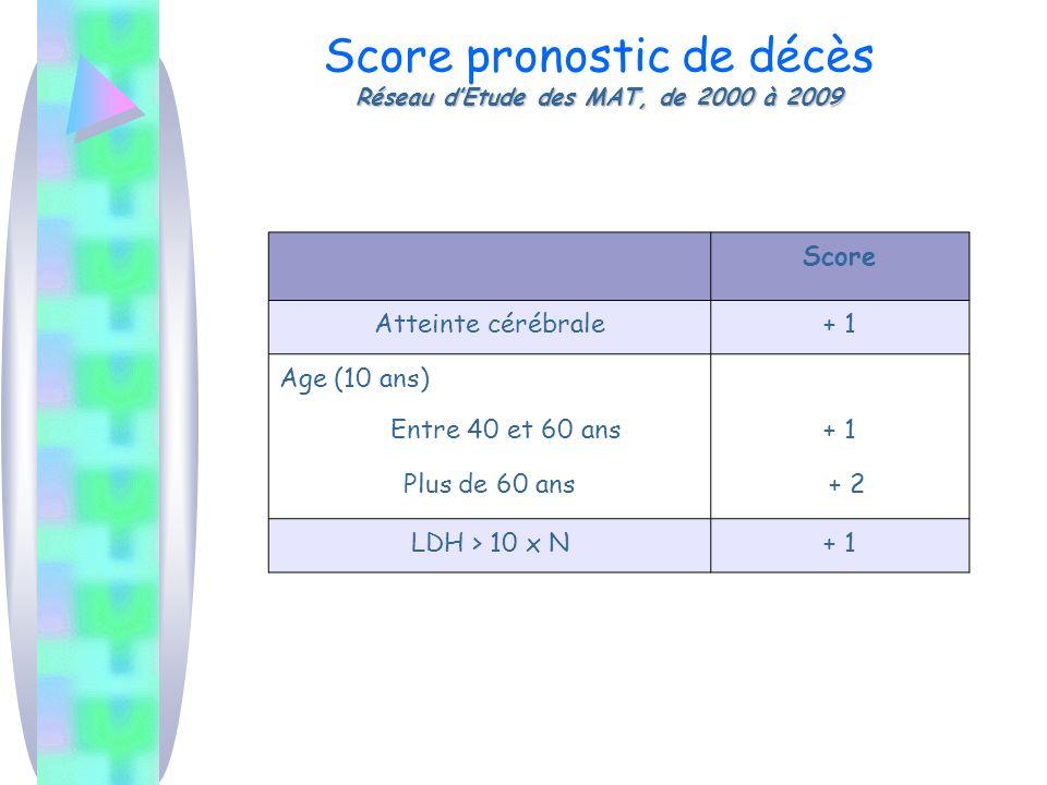 Score pronostic de décès Réseau d'Etude des MAT, de 2000 à 2009