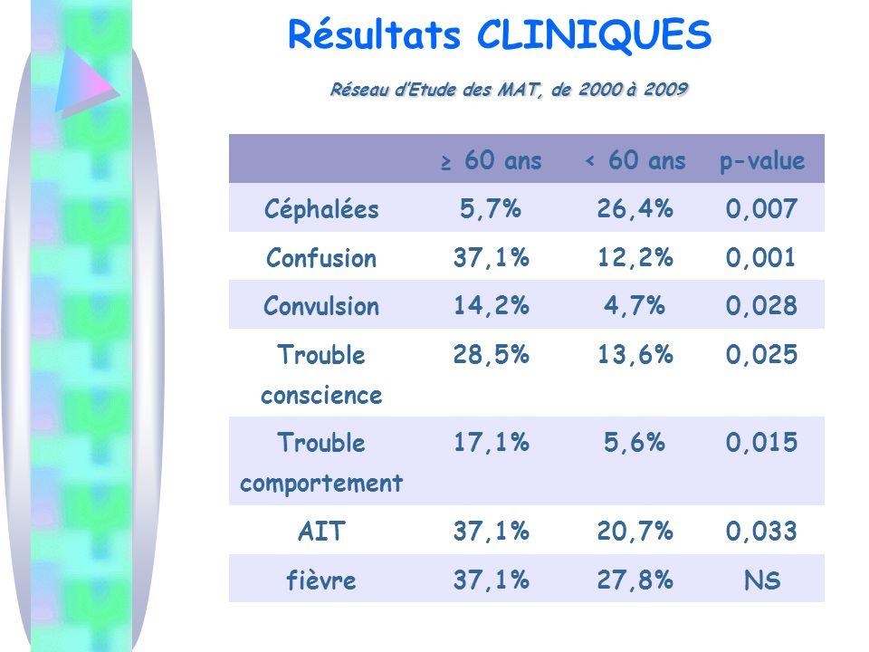 Résultats CLINIQUES Réseau d'Etude des MAT, de 2000 à 2009
