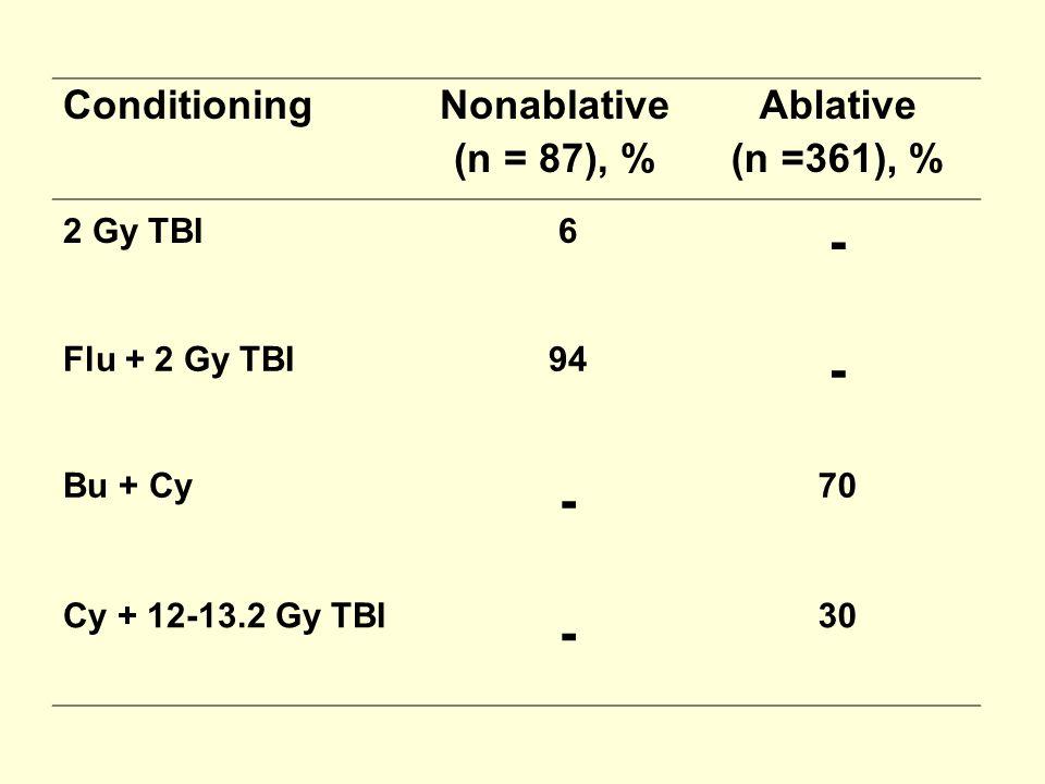 - Conditioning Nonablative (n = 87), % Ablative (n =361), % 2 Gy TBI 6