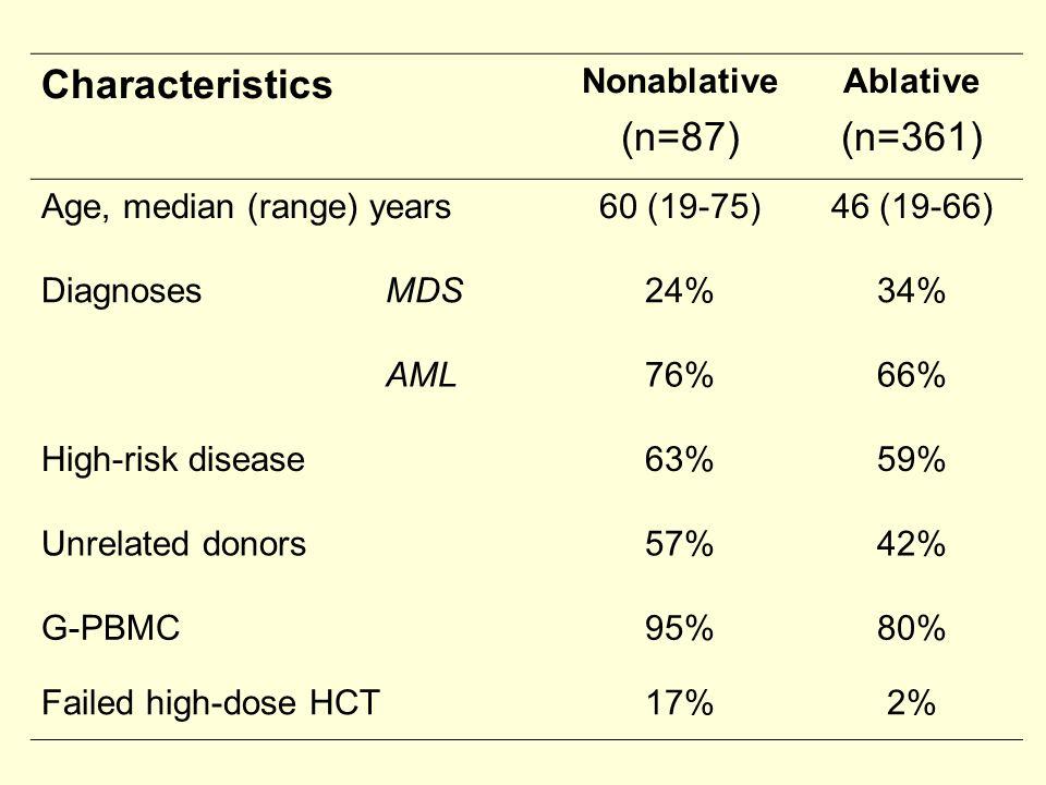 Characteristics (n=87) (n=361) Nonablative Ablative