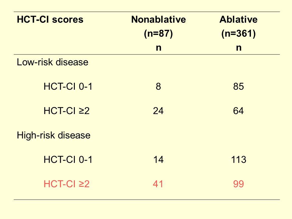 HCT-CI scores Nonablative. (n=87) n. Ablative. (n=361) Low-risk disease. HCT-CI 0-1. 8. 85.