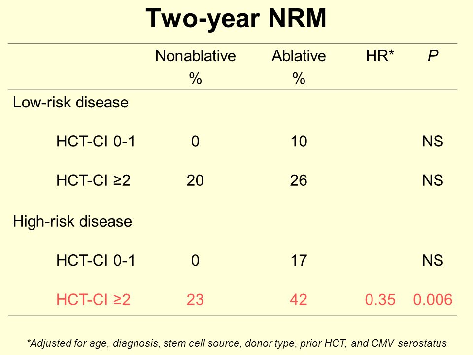 Two-year NRM Nonablative % Ablative HR* P Low-risk disease HCT-CI 0-1