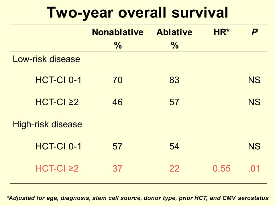 Two-year overall survival