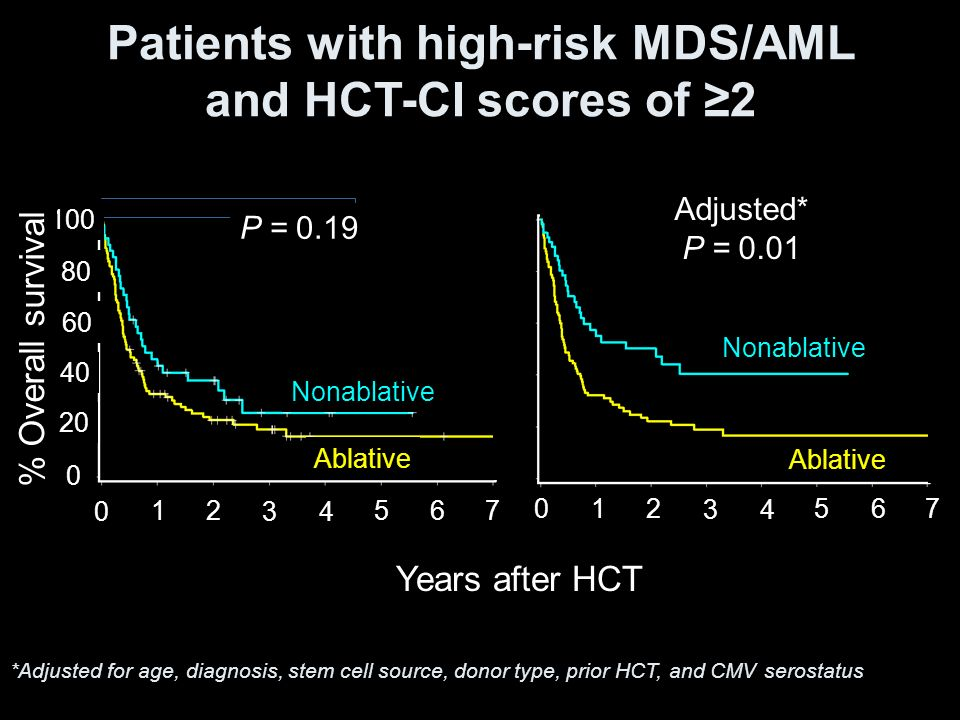 Patients with high-risk MDS/AML and HCT-CI scores of ≥2