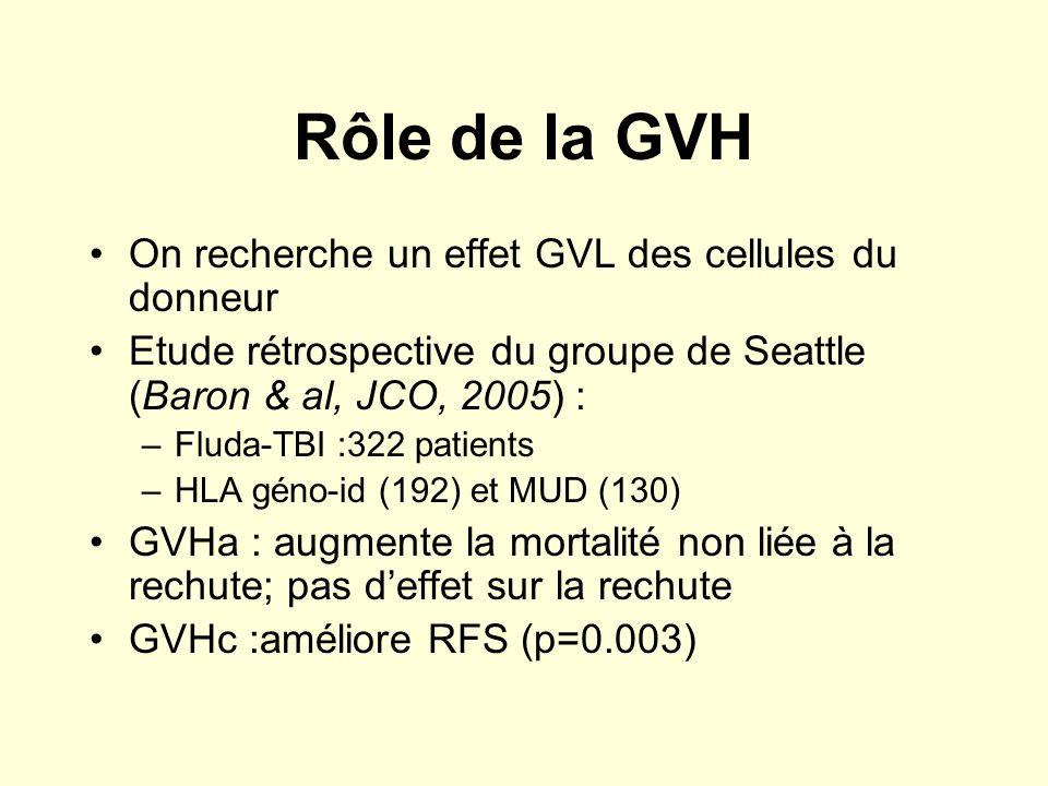 Rôle de la GVH On recherche un effet GVL des cellules du donneur