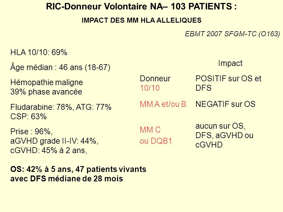 RIC-Donneur Volontaire NA– 103 PATIENTS : IMPACT DES MM HLA ALLELIQUES