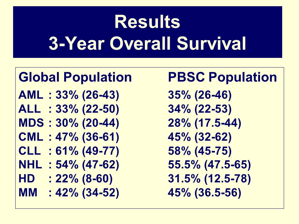 Results 3-Year Overall Survival