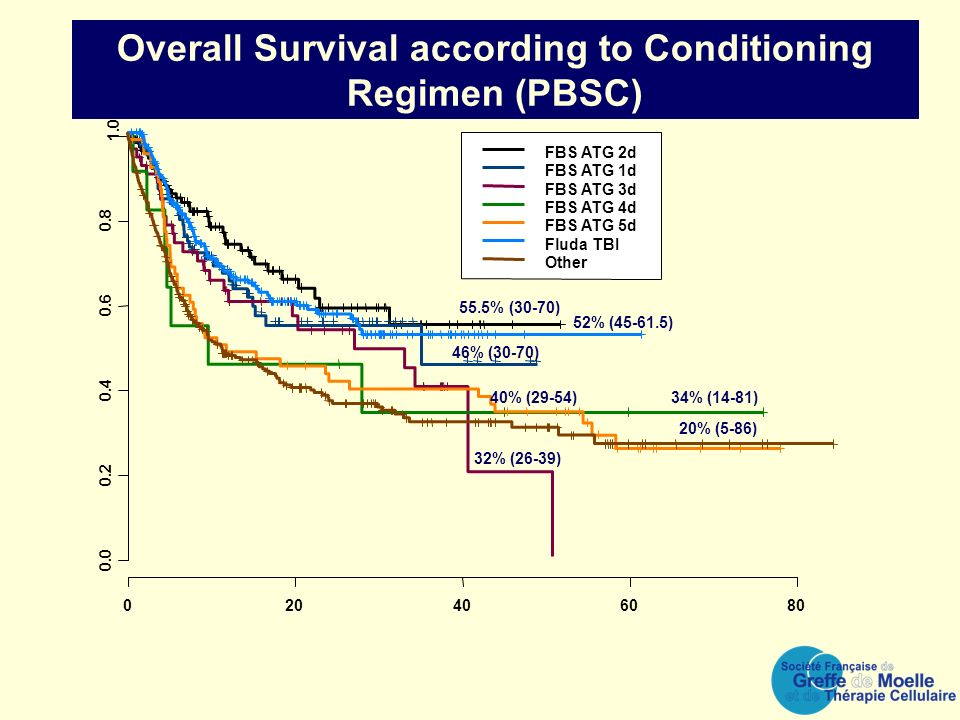 Overall Survival according to Conditioning Regimen (PBSC)