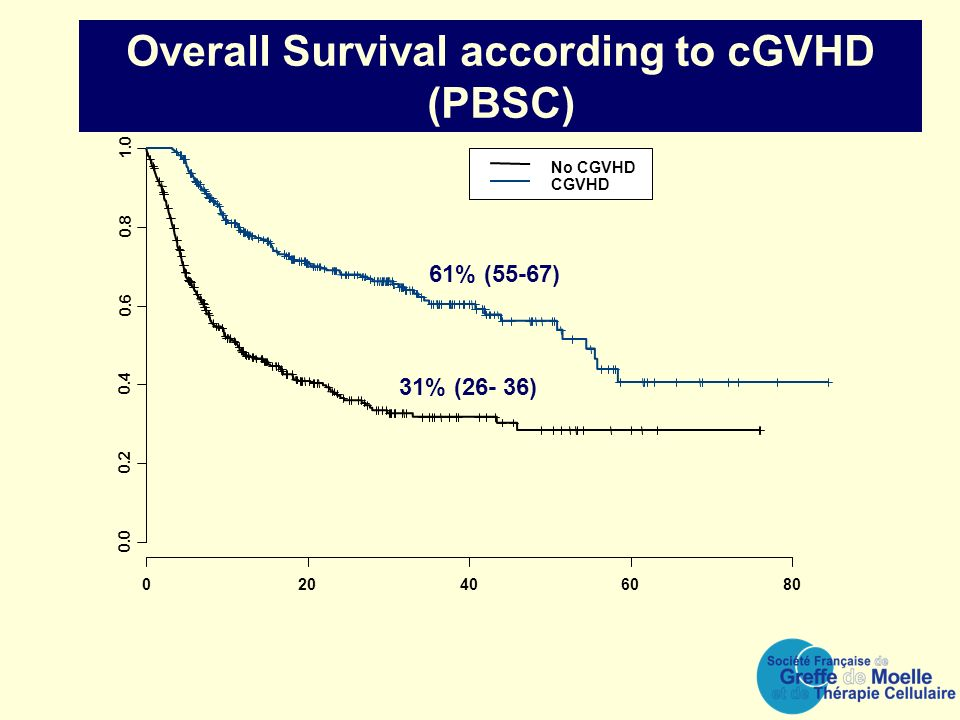 Overall Survival according to cGVHD (PBSC)