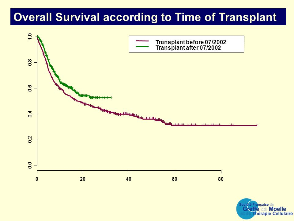 Overall Survival according to Time of Transplant