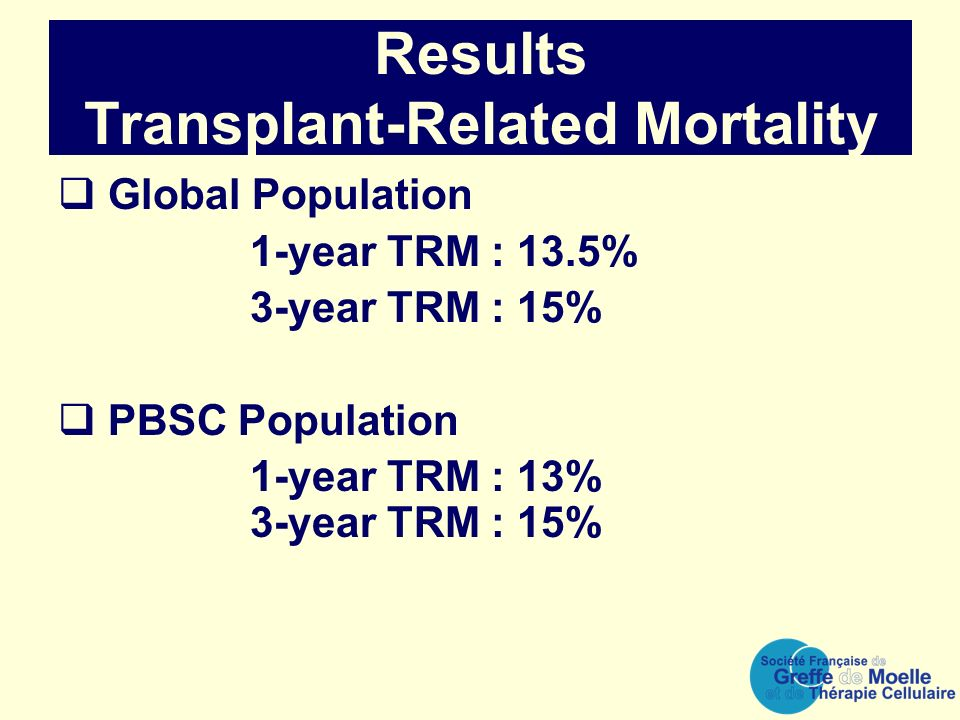 Results Transplant-Related Mortality