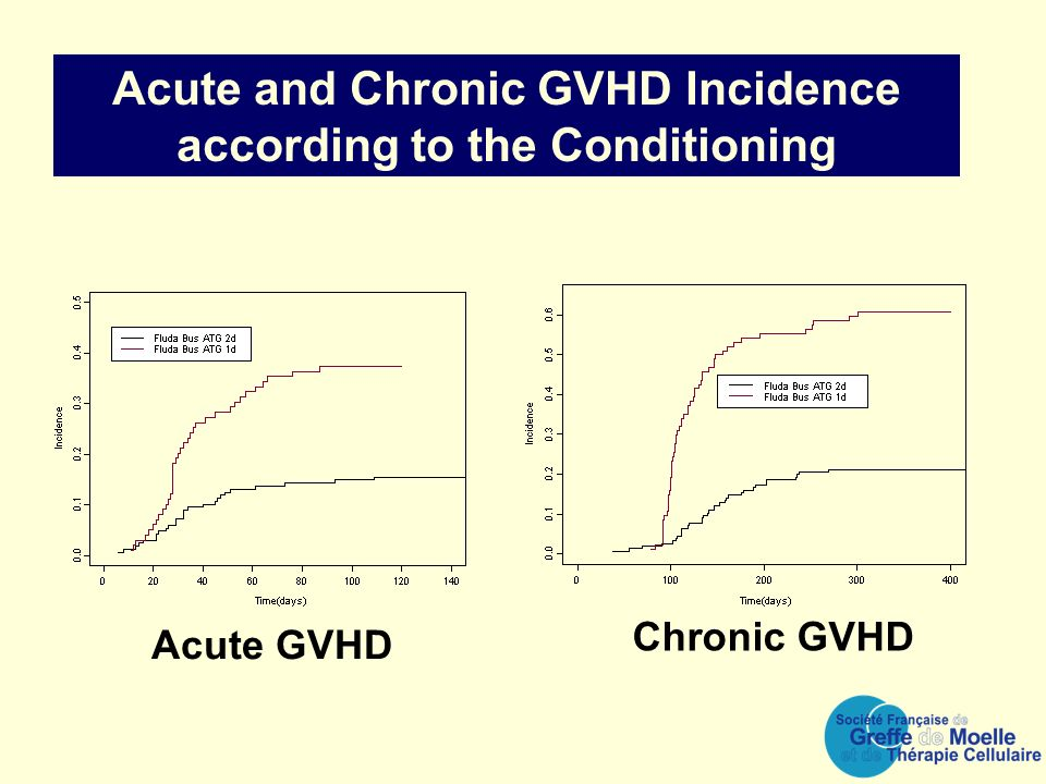 Acute and Chronic GVHD Incidence according to the Conditioning