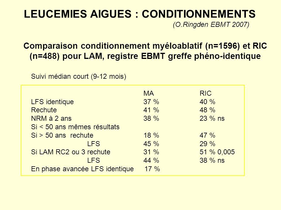 LEUCEMIES AIGUES : CONDITIONNEMENTS (O.Ringden EBMT 2007)