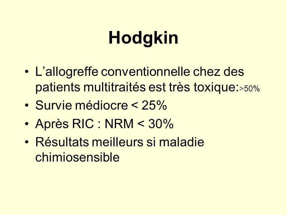 Hodgkin L'allogreffe conventionnelle chez des patients multitraités est très toxique:>50% Survie médiocre < 25%