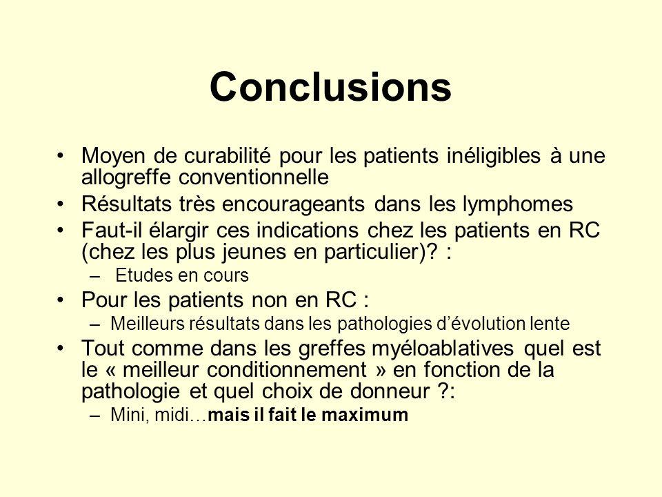 Conclusions Moyen de curabilité pour les patients inéligibles à une allogreffe conventionnelle. Résultats très encourageants dans les lymphomes.