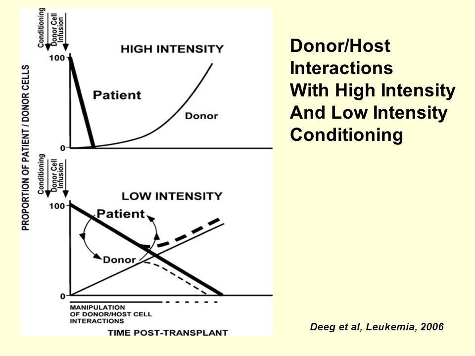 Donor/Host Interactions With High Intensity And Low Intensity