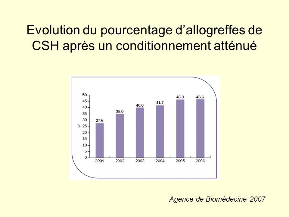 Evolution du pourcentage d'allogreffes de CSH après un conditionnement atténué
