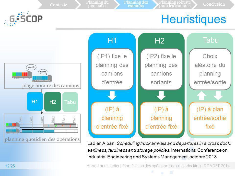 Heuristiques H1 Tabu H2 (IP1) fixe le planning des camions d'entrée
