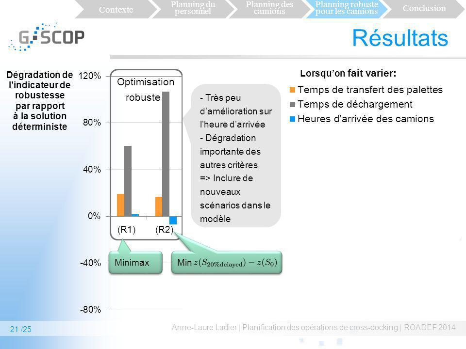 Résultats Optimisation robuste . Redondance des ressources