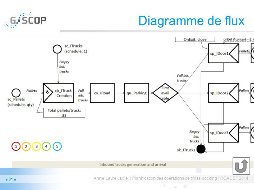 Diagramme de flux Anne-Laure Ladier | Planification des opérations de cross-docking | ROADEF 2014