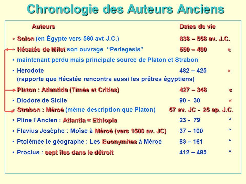 Chronologie des Auteurs Anciens