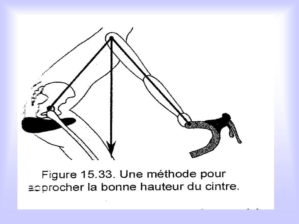 IV - L'écart selle potence D