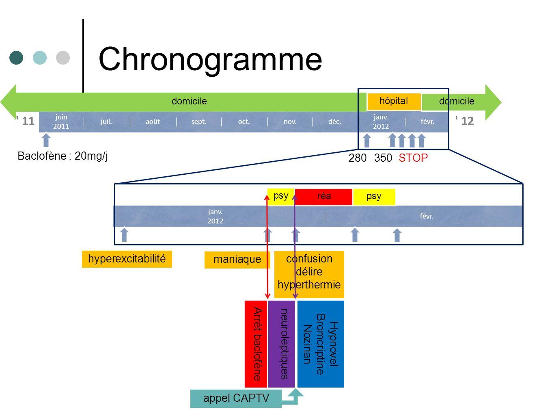 Chronogramme 11 12 Baclofène : 20mg/j 280 350 STOP