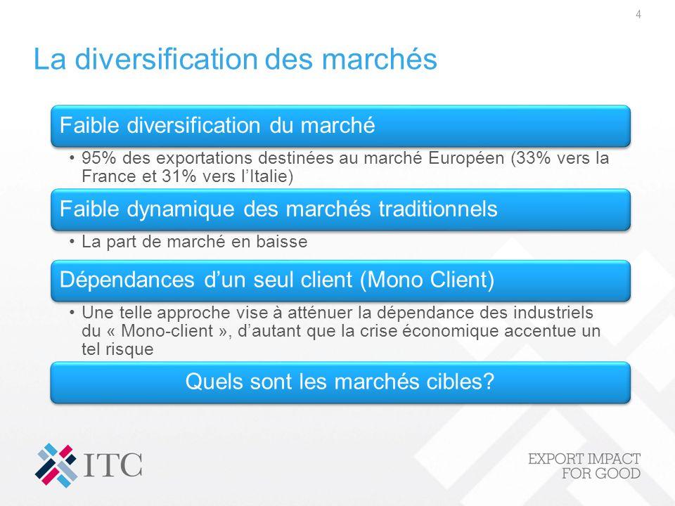 La diversification des marchés