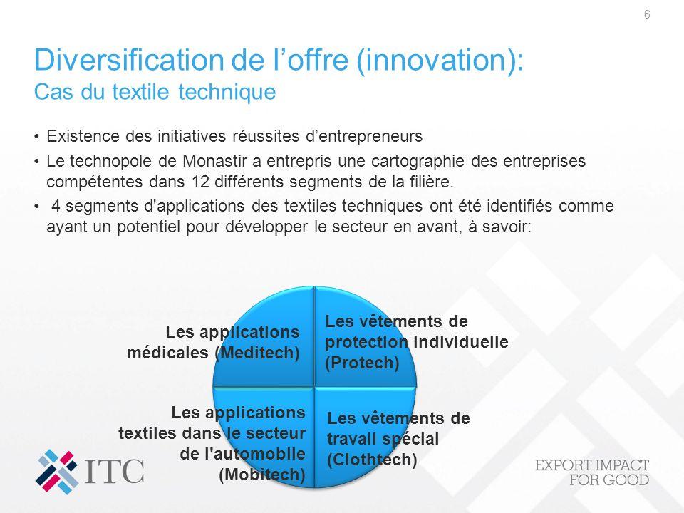 Diversification de l'offre (innovation): Cas du textile technique