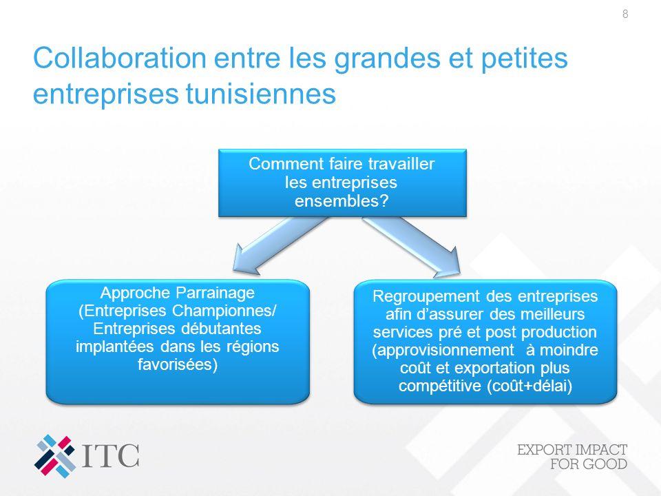 Collaboration entre les grandes et petites entreprises tunisiennes