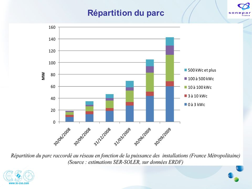 Répartition du parc