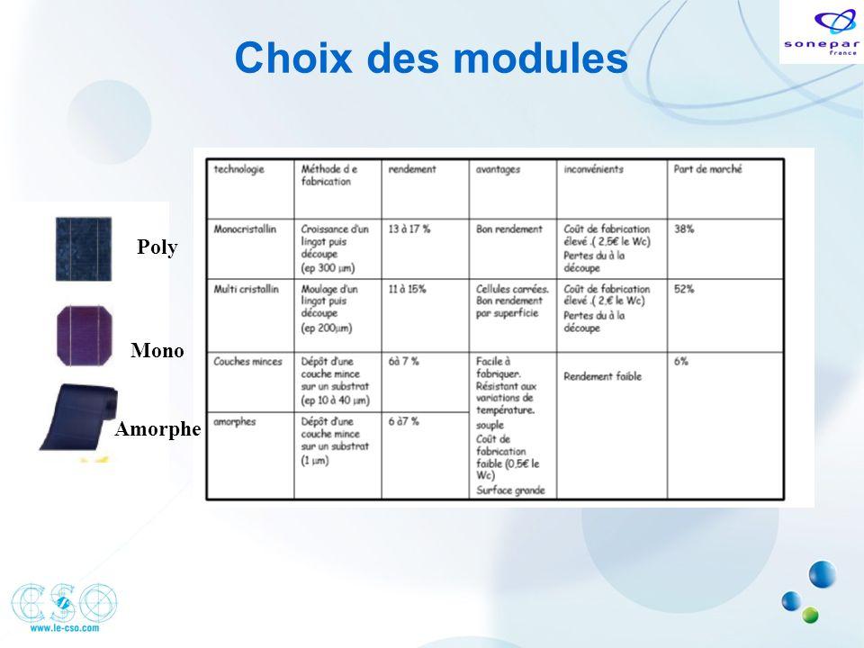 Choix des modules Poly Mono Amorphe