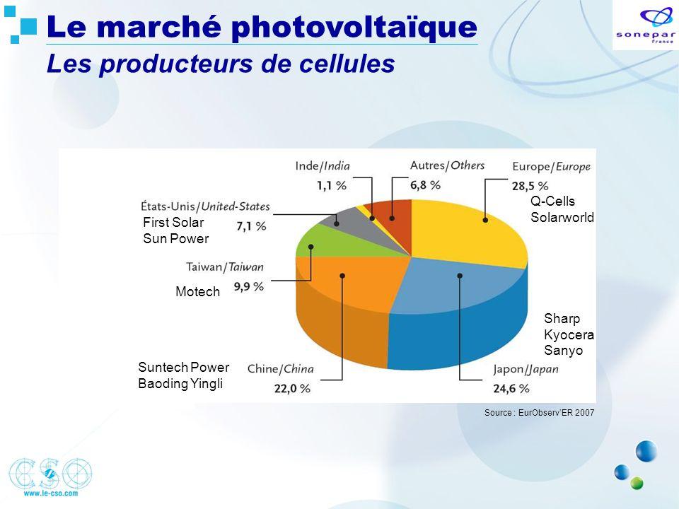 Le marché photovoltaïque