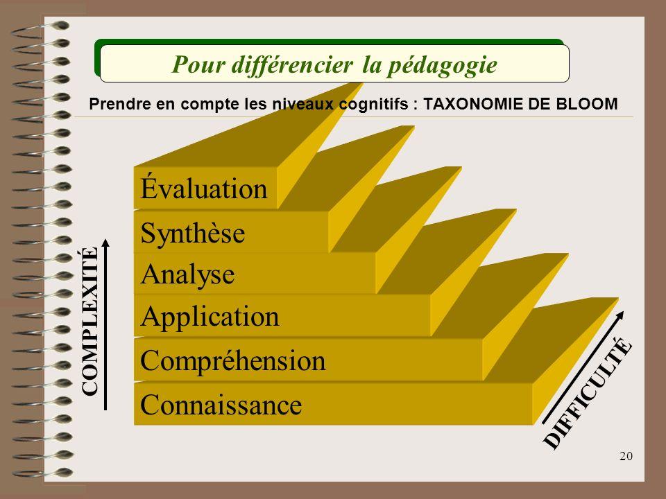 Prendre en compte les niveaux cognitifs : TAXONOMIE DE BLOOM